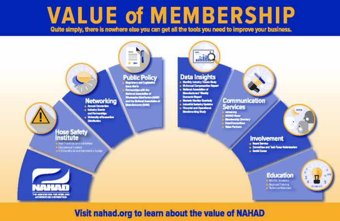 Revised Value Of Nahad Infographic